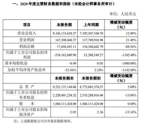 修正业绩后奥马电器2020年净利下跌1102.40%
