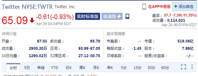 Twitter第一季度财报不及预期盘后股价跌超11%