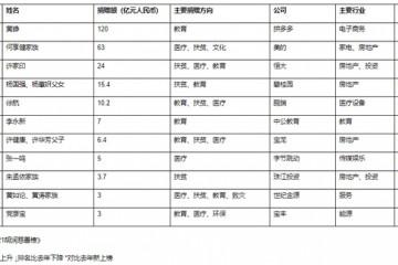 2021胡润慈善榜公布黄峥去年捐赠120亿元成中国首善