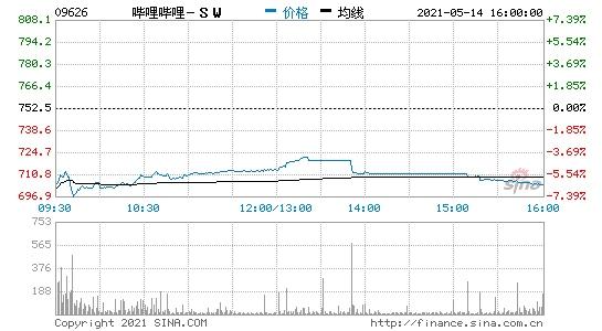 香港恒生指数开盘涨0.56%哔哩哔哩港股开盘跌近7%