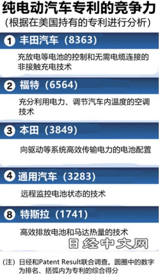 纯电汽车专利竞争力日本车企占优势但销售不及美国与中国车企